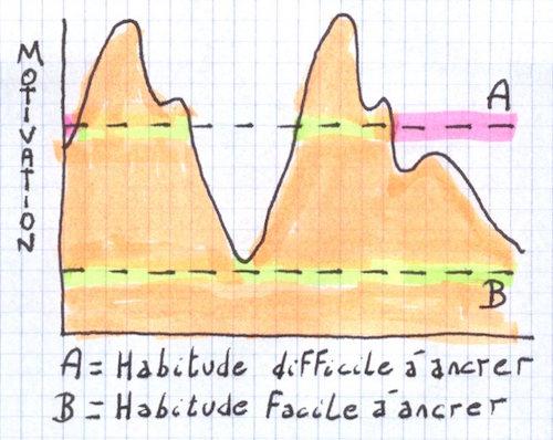 habitude1