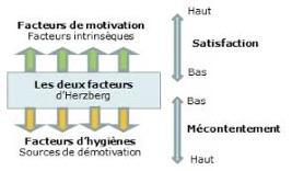 facteurs d'Herzberg