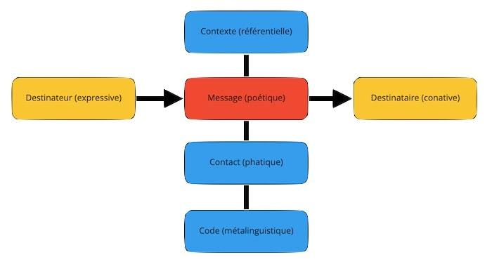 schéma de Jakobson
