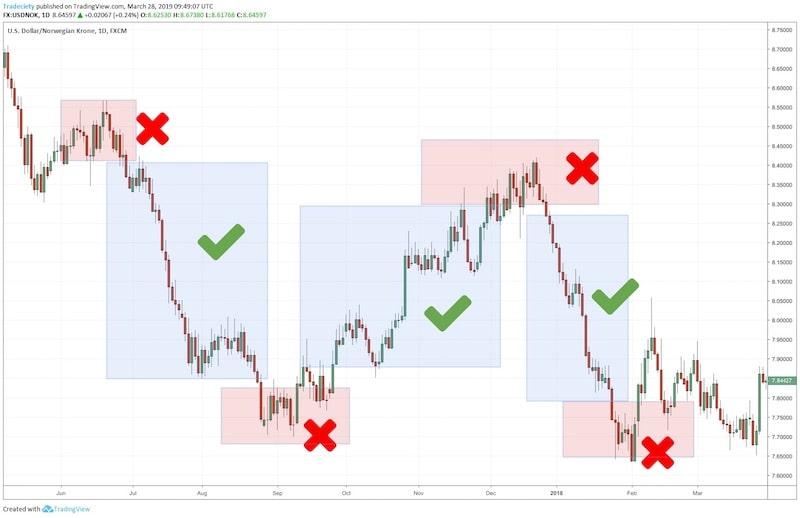 strategy plan de trading