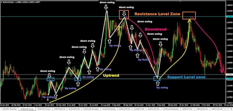 swing plan de trading