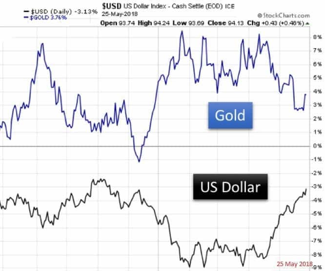 Corrélation entre le dollar américain et le prix de l'or
