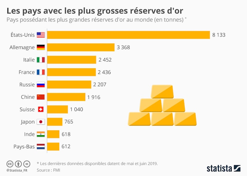 réserves d'or