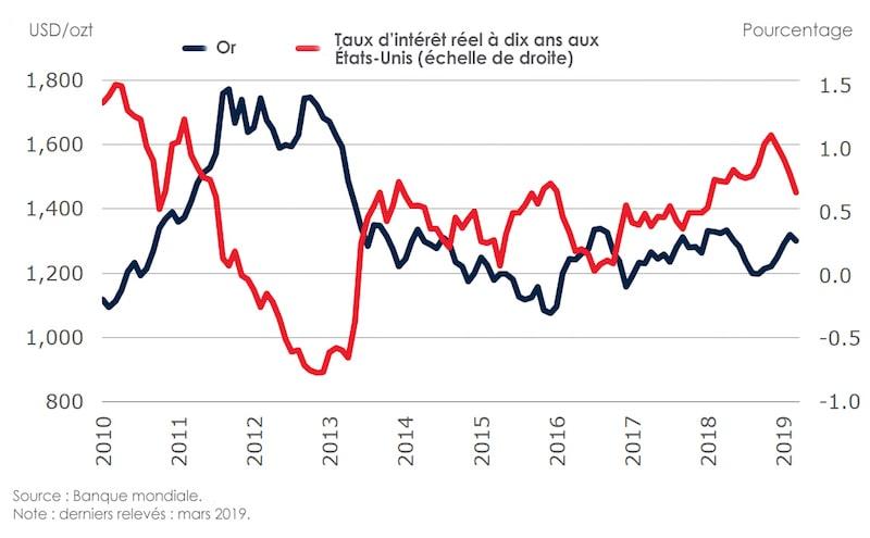 Les taux d'intérêt or