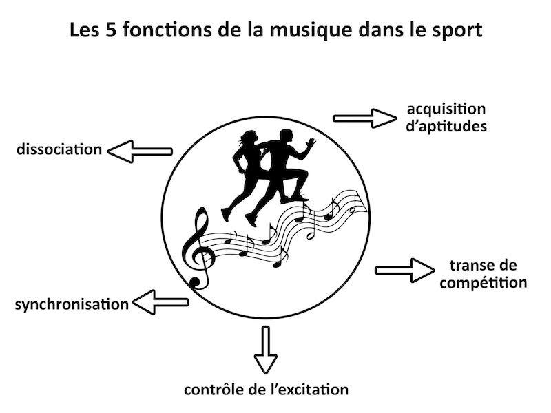 Les 5 Fonctions De La Musique Dans Le Sport
